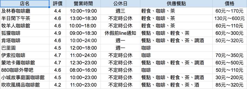 澎湖咖啡廳整理表格