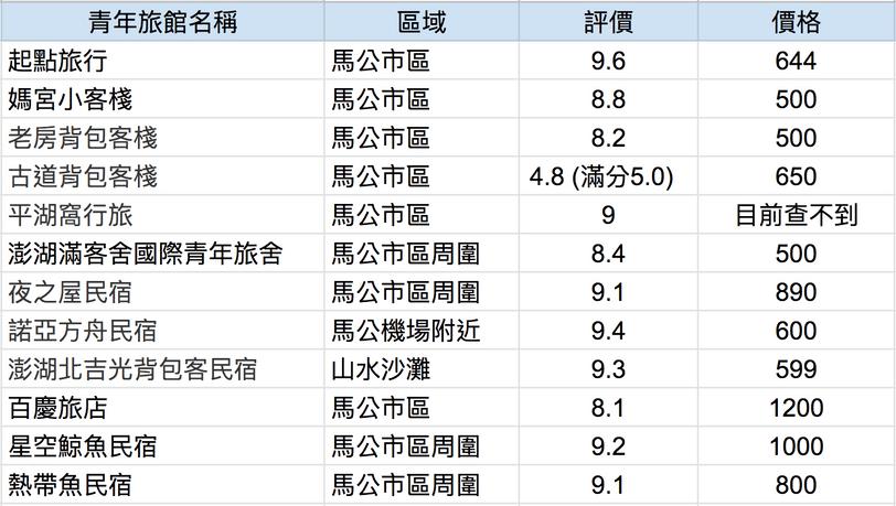 澎湖青年旅館整理圖表